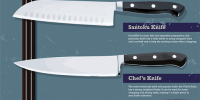 Kitchen Knife Basics [Infographic]