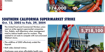 20 Largest Strikes in American History [Infographic]
