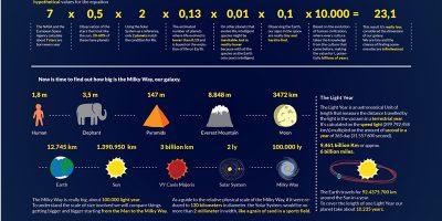 The Drake Equation [Infographic]