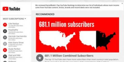All About YouTube Stars [Infographic]