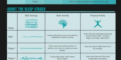 The Science of Sleeping [Infographic]
