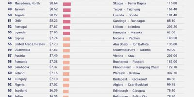 Bus Prices Around the World