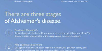 Alzheimer's Disease: Infographic