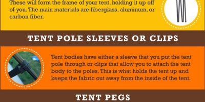 All About Tents [Infographic]