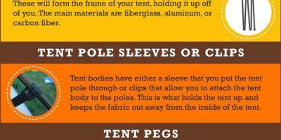 Tent Parts Explained [Infographic]