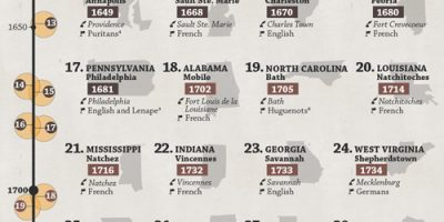 The United States Ranked by Oldest City