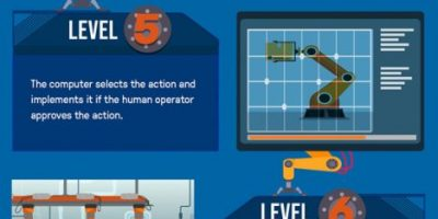 Understanding Levels of Automation Infographic
