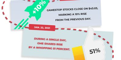 The Gamestop Stock Surge Explained