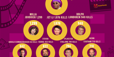 Hollywood's Deadliest Actors [Infographic]