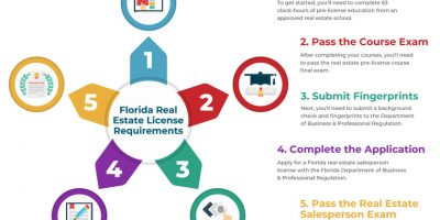How to Get a Florida Real Estate License [Infographic]