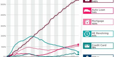 Change In the US Household Debt Visualized