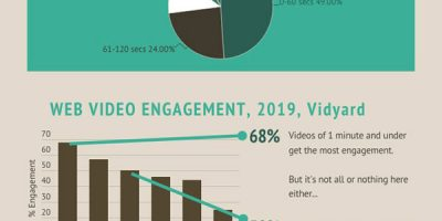 Video Length: How Long Is Too Long?