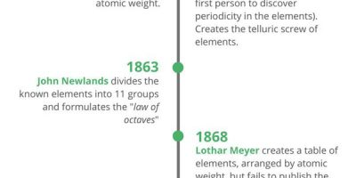 History of the Periodic Table [Infographic]