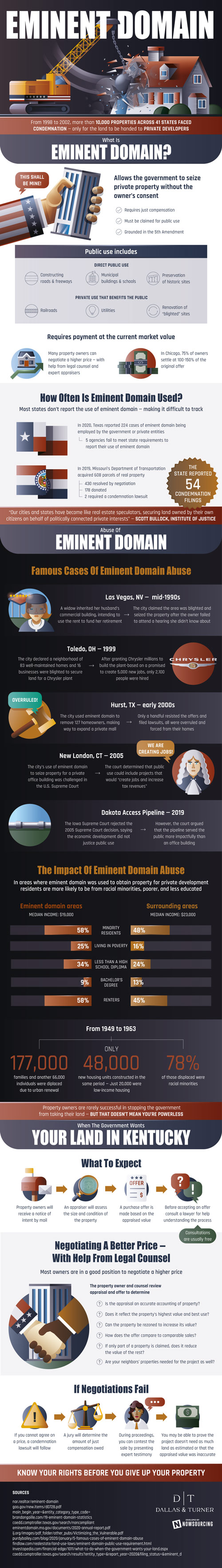 Eminent Domain Explained [Infographic]