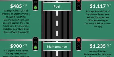 Electric vs. Gas Car Cost Comparison