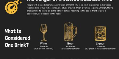 How Alcohol Affects Your Reaction Time [Infographic]