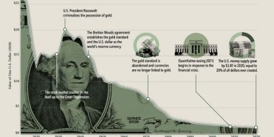 Purchasing Power of the US Dollar [Infographic]