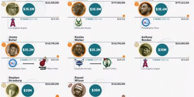 25 Largest Sports Contracts of All Time