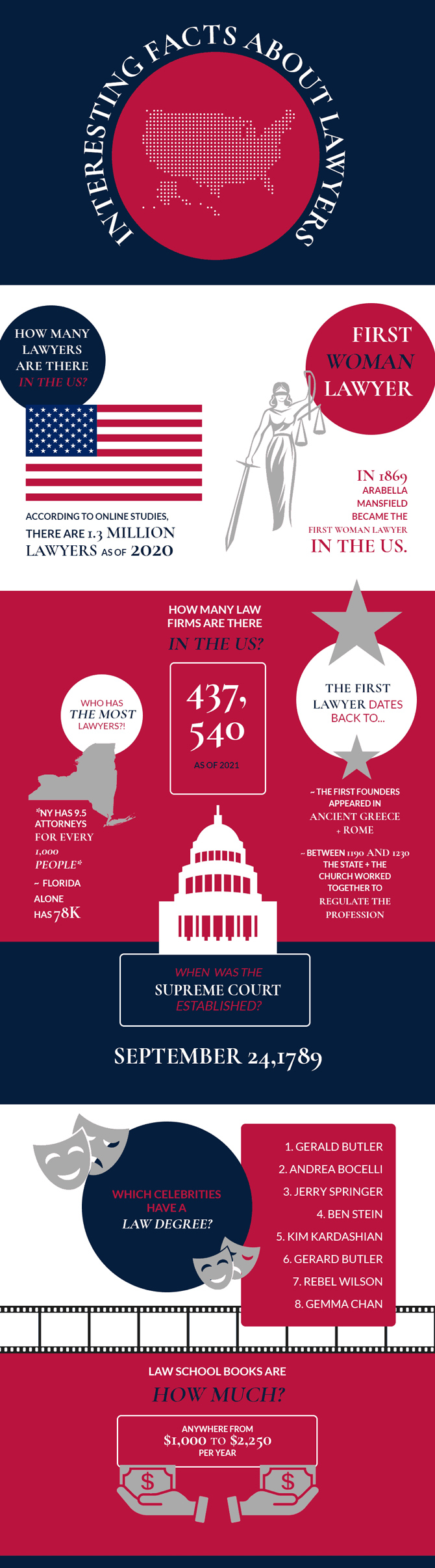 Interesting Facts About Lawyers [Infographic]