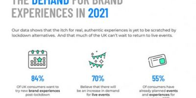 Redefining Consumer Experiences Post Lockdown [Infographic]