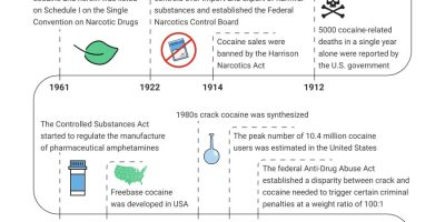 History of Cocaine in America [Infographic]