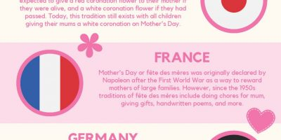 5 Different Ways Mother's Day Is Celebrated Around the World