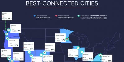 US Cities with Best & Worst Internet Access