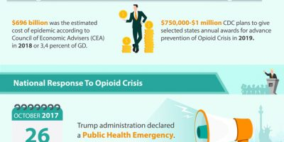 Opioid Epidemic Facts & Numbers [Infographic]