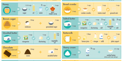 40 Baking & Cooking Ingredient Substitutes