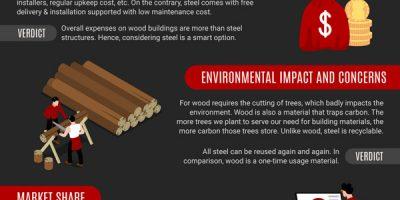 Metal Garages vs. Wooden Garages [Infographic]