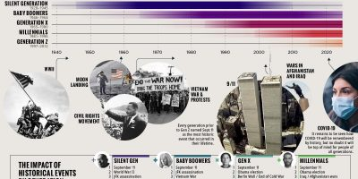 Major Events That Shaped Generations [Infographic]