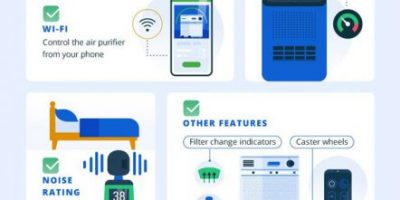 Air Purifier Buying Guide [Infographic]