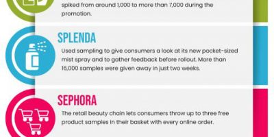 Ideology of Freebies & Why Companies Give Away Their Products for Free [Infographic]