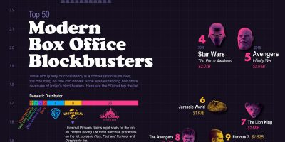 Top 50 Modern Box Office Blockbusters [Infographic]