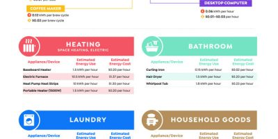 How Much Common Appliances Cost You?
