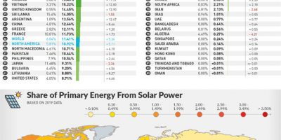 Countries with Most Renewable & Solar Energy Production