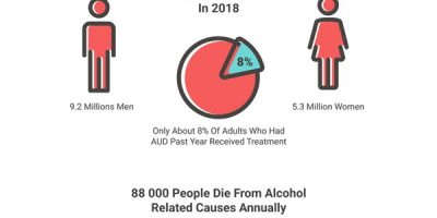 Alcohol Use Disorder in the US