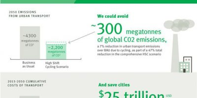 The Benefits of Shifting to Bicycles [Infographic]