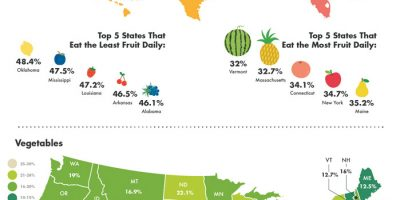 Which States Consume the Most / Least Fruits & Vegetables? [Infographic]