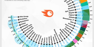 50 Most Profitable Internet Companies [Infographic]
