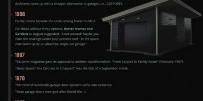 History of American Garages [Infographic]