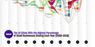 Cities with Most New Small Businesses Each Year