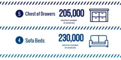 The Most Searched Types of Furniture on Google [Infographic]