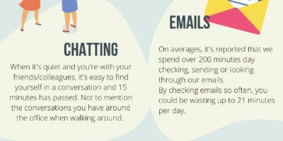 Top Workplace Time Wasters [Infographic]