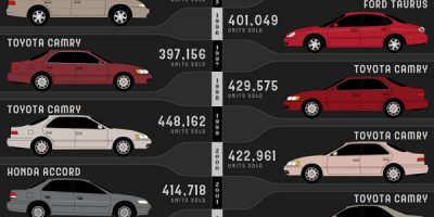 Best Selling Car Models in The US Since 1978