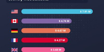 Average Cost of Data Breach by Country