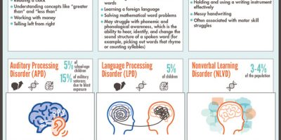 7 Types of Learning Disabilities Explained