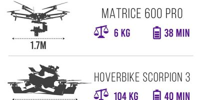 Largest Drones Compared [Infographic]