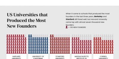 Which US Universities Produce the Most Founders? [Infographic]