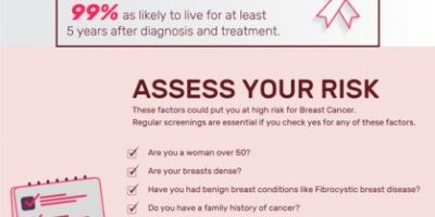 All About Breast Cancer [Infographic]